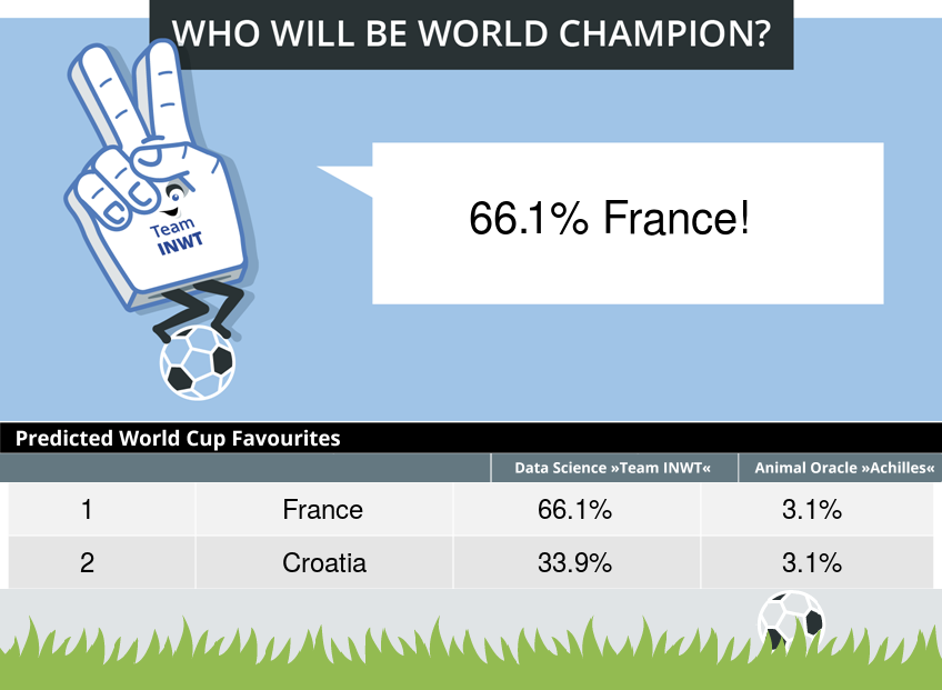 Prediction: Who will win the 2018 World Cup?