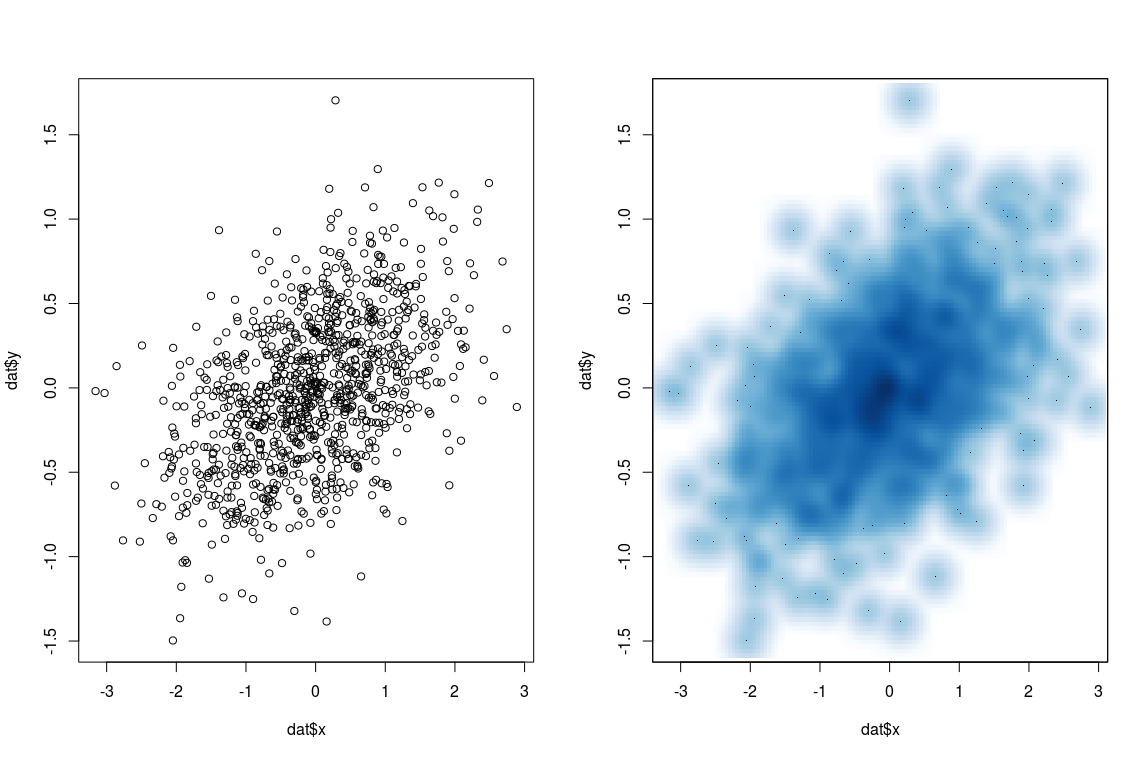 smoothScatter with ggplot2 | R-bloggers