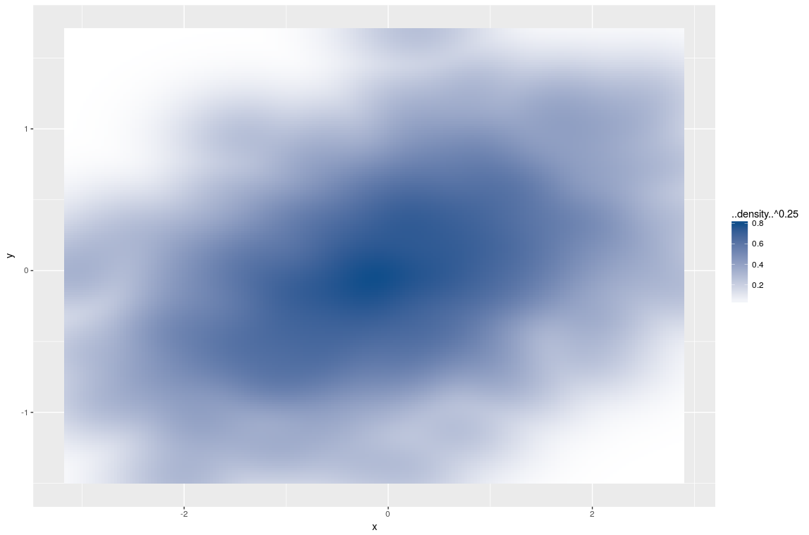 smoothScatter with ggplot2